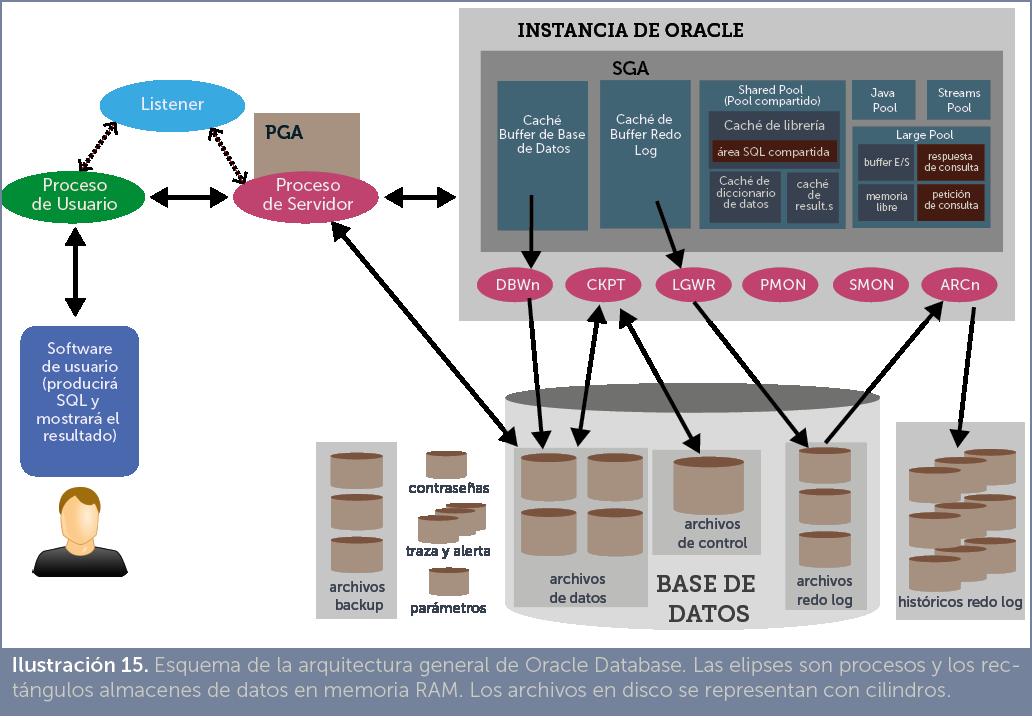 jorge s nchez manual de administraci n de bases de datos arquitectura de oracle database. Black Bedroom Furniture Sets. Home Design Ideas