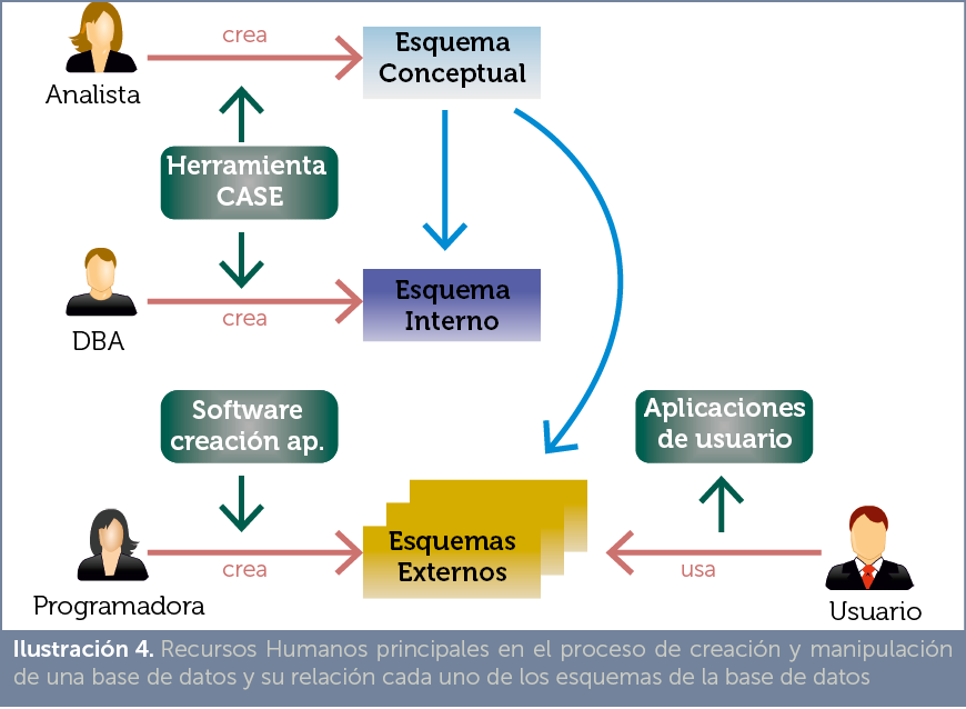 Jorge Sánchez. Manual de Gestión de Bases de Datos. Sistemas ...