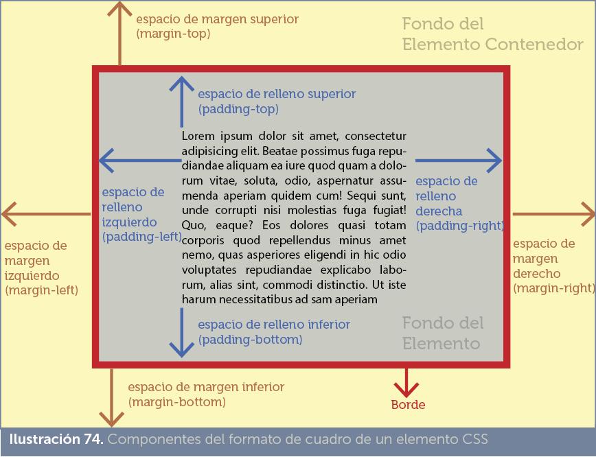 Jorge Sánchez. Manual de HTML5 y CSS3. Formato de caja y lista