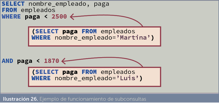 Jorge Sánchez. Manual de SQL (Oracle SQL). Subconsultas